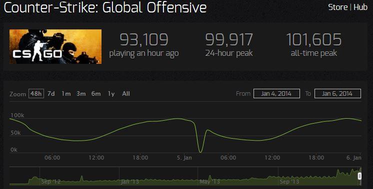 CS: GO побили свой личный рекорд.